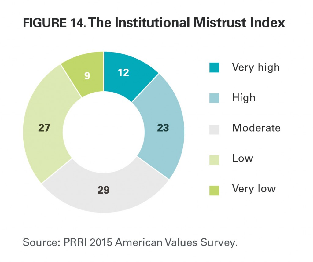 PRRI AVS 2015 institutional mistrust index
