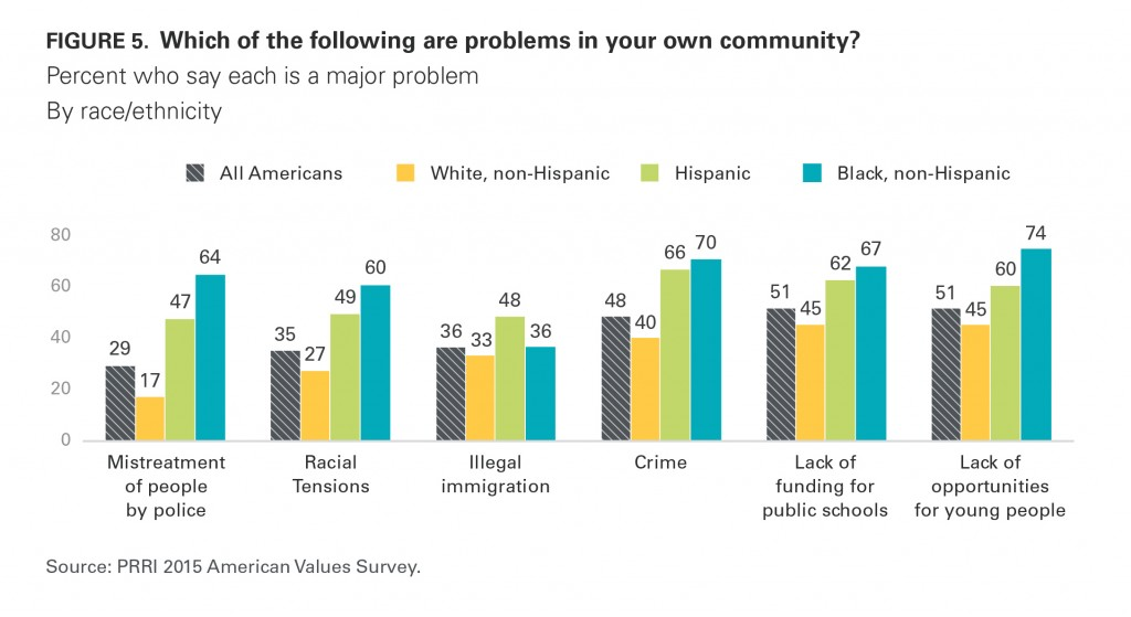 PRRI AVS 2015 issues major problem community by race