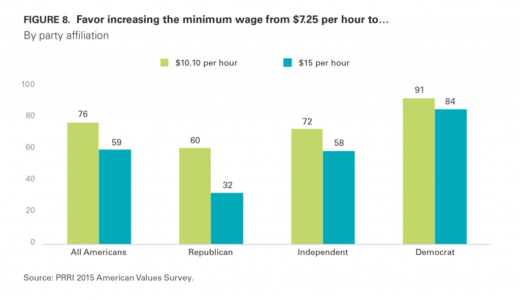 PRRI AVS 2015 minimum wage by party affiliation