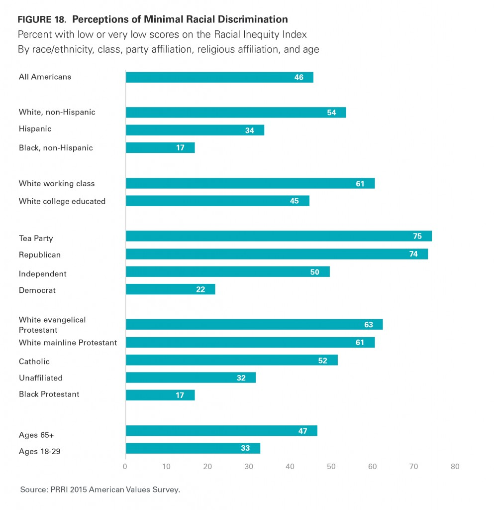 PRRI AVS 2015 perceptions of minimal racial discrimination