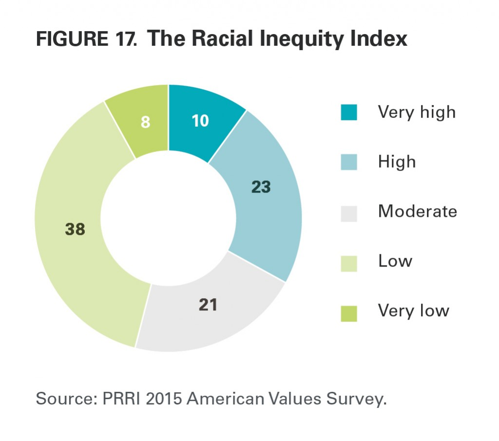 PRRI AVS 2015 racial inequality index