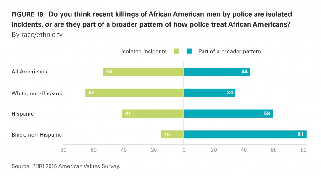 PRRI AVS 2015 recent police killings of African American men by race
