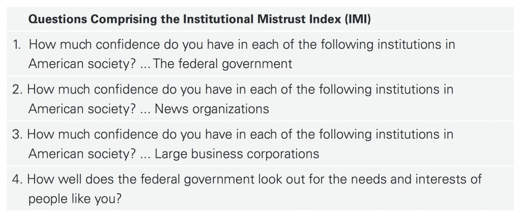 PRRI AVS 2015_institutional mistrust index TABLE