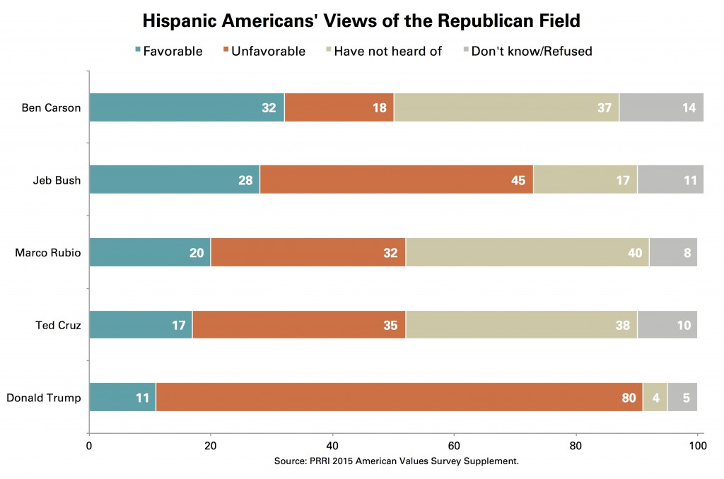 PRRI AVS Hispanic Views GOP