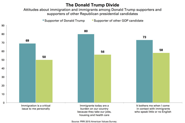 Trump Supporters Immigration