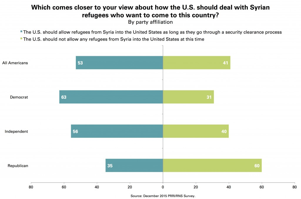 PRRI Attitudes on Syrian refugees by Party