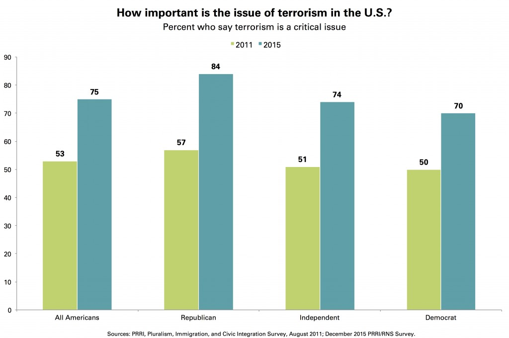 PRRI Issue of Terrorism Importance by Party