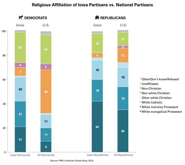 PRRI-AVA-Religious-Affiliation-Iowa-US-Partisans