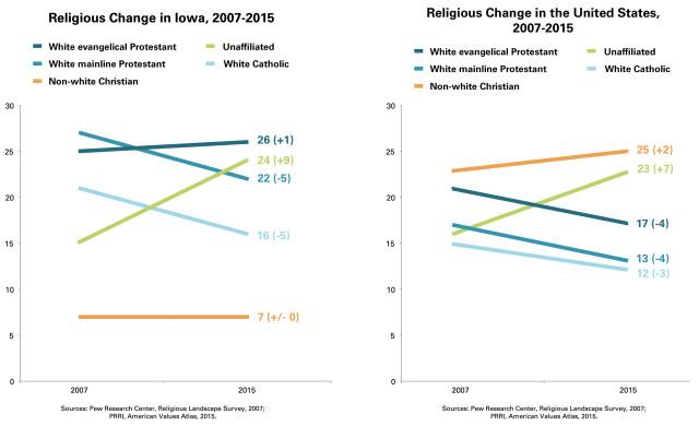 PRRI-AVA-Religious-Change-Iowa-US-Chart