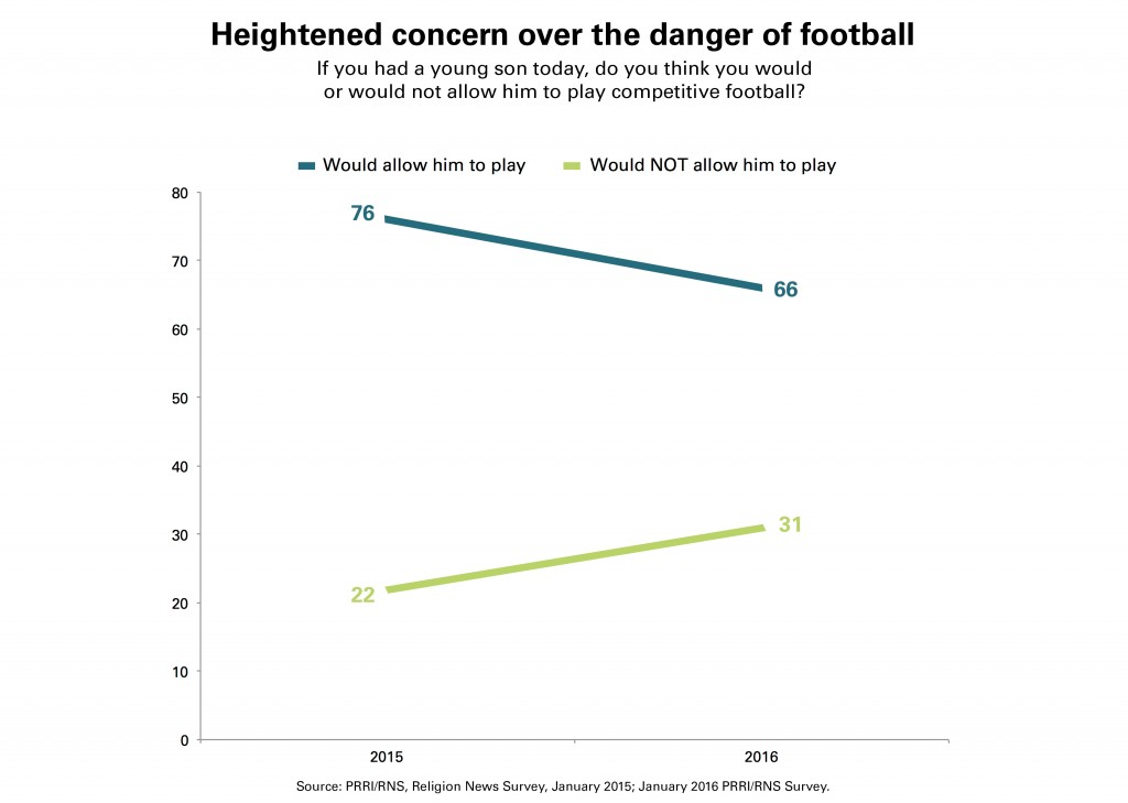 PRRI-RNS-Concern-Football