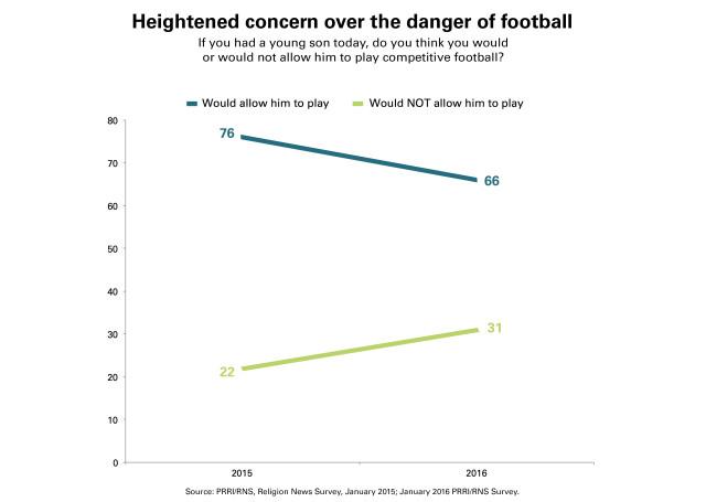 PRRI-RNS-Concern-Football