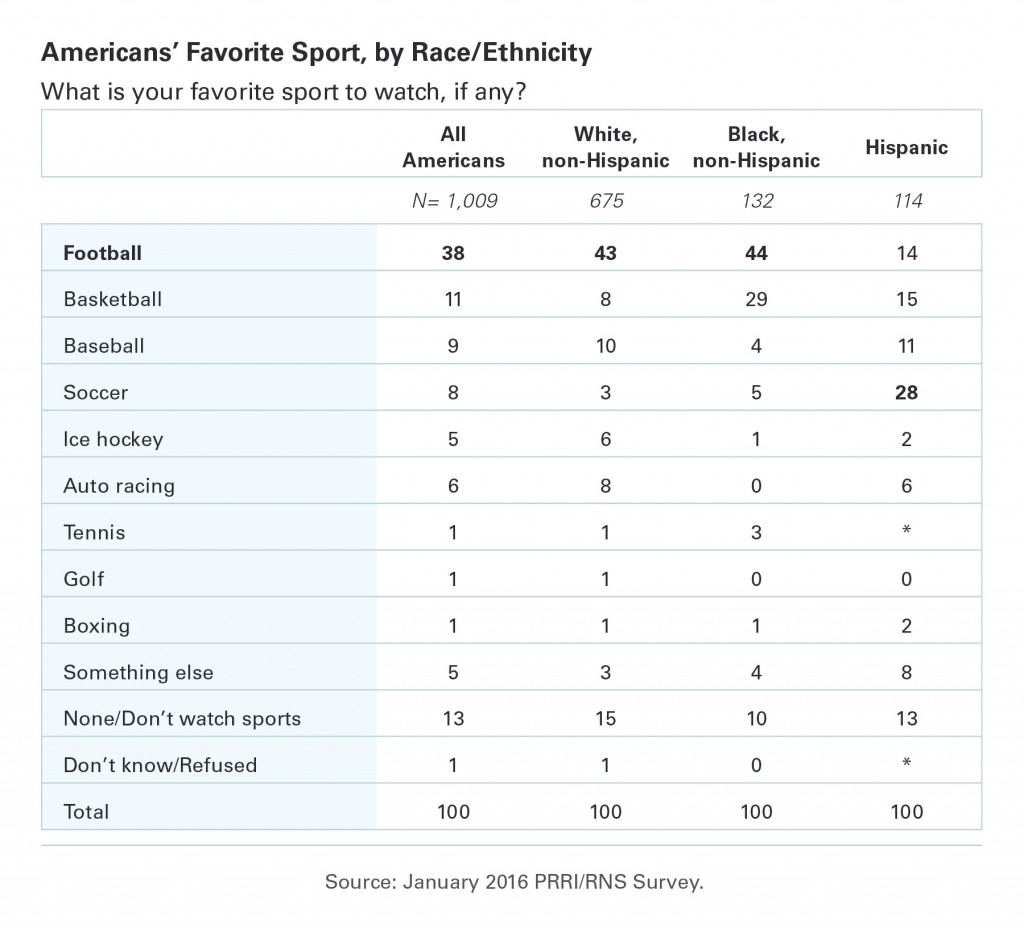 PRRI-RNS-Favorite-Sport-By-Race