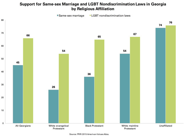 PRRI AVA Georgia same-sex marriage by LGBT nondisrimination