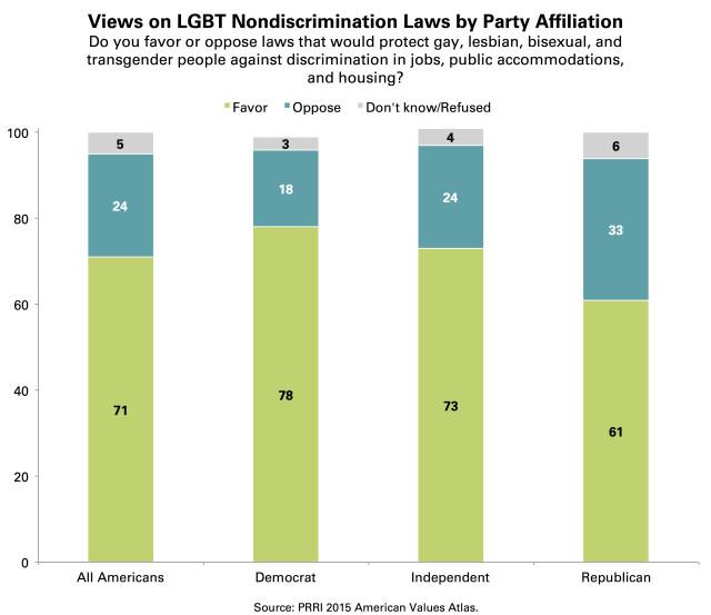 PRRI AVA Nondiscrimination laws by political party