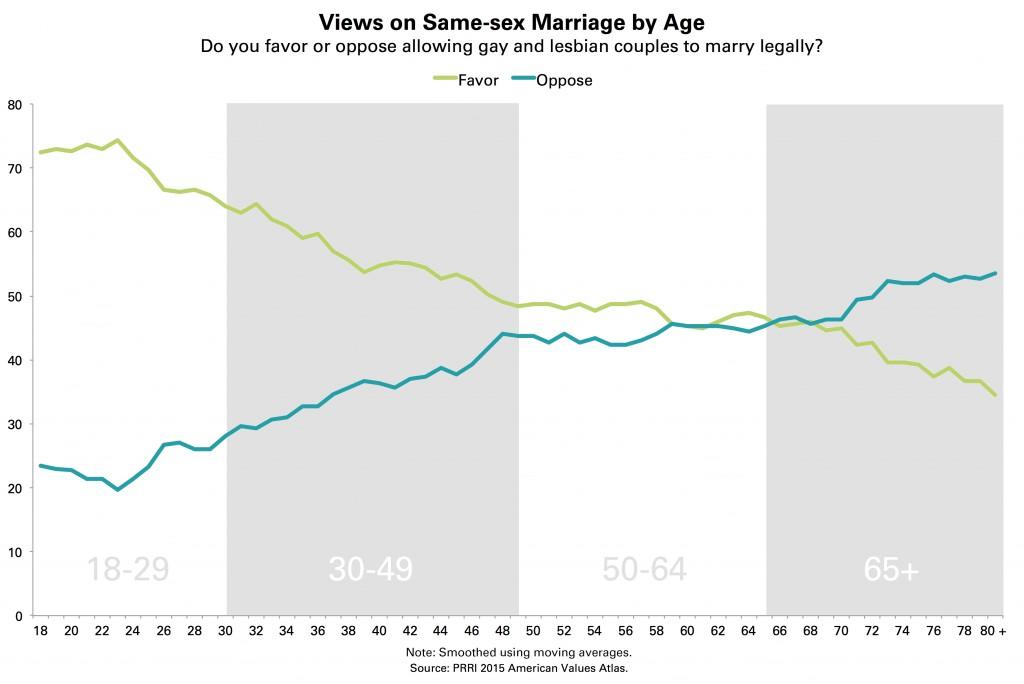 PRRI-AVA-SSM-Trendline-by-Age