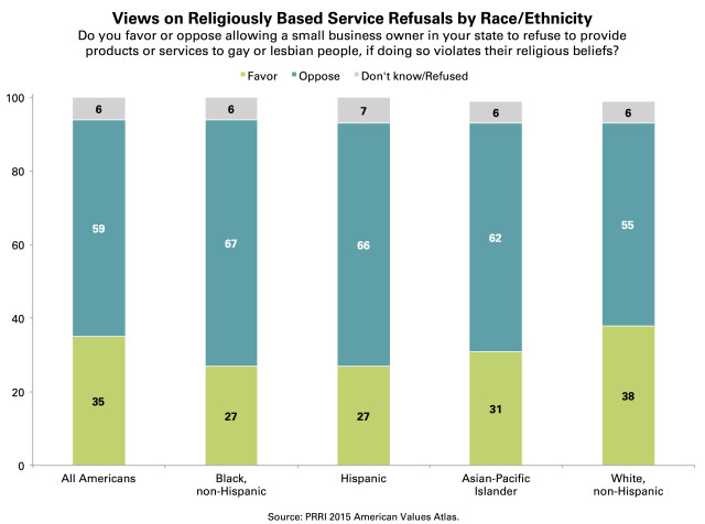 PRRI AVA Service refusals by race