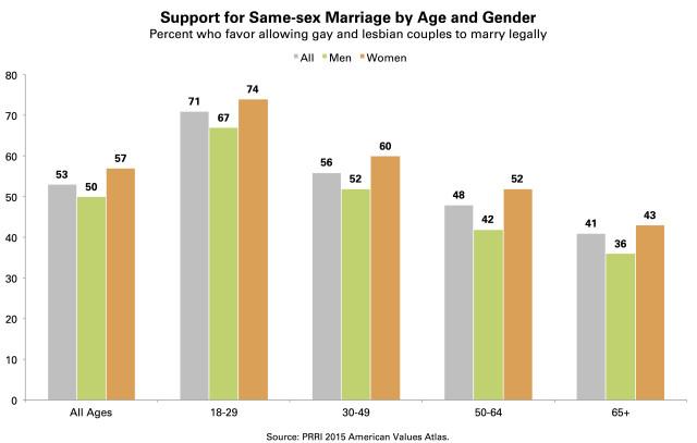 PRRI AVA Support same-sex marriage age gender