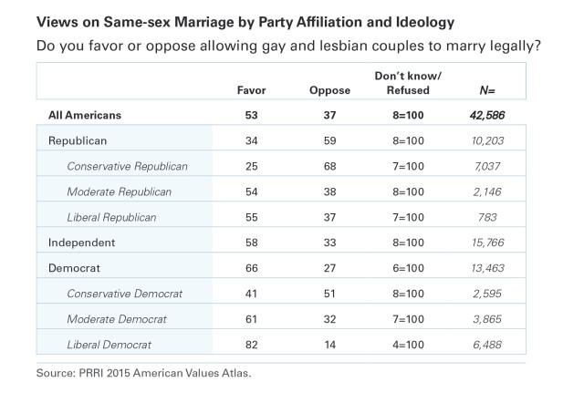 PRRI AVA Table Same-sex marriage by party ideology