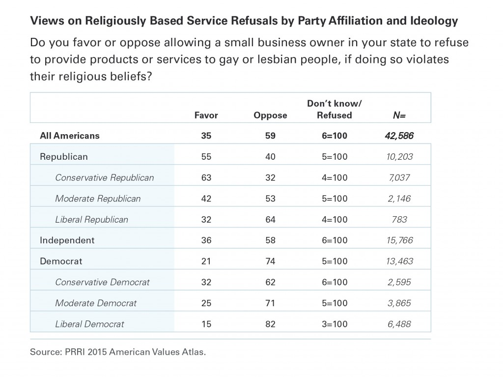 PRRI AVA Table Service refusals by party ideology