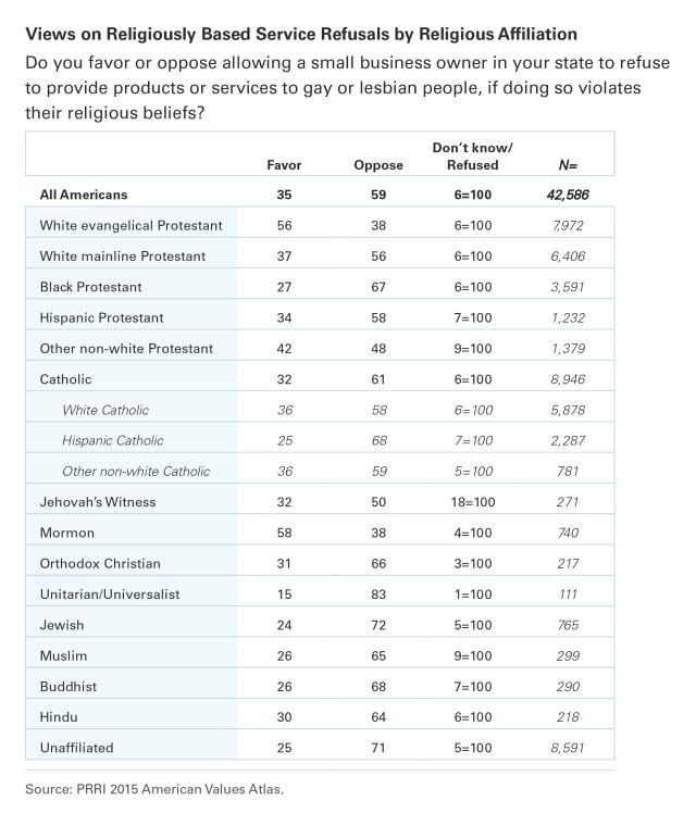 PRRI AVA Table Service refusals by religion