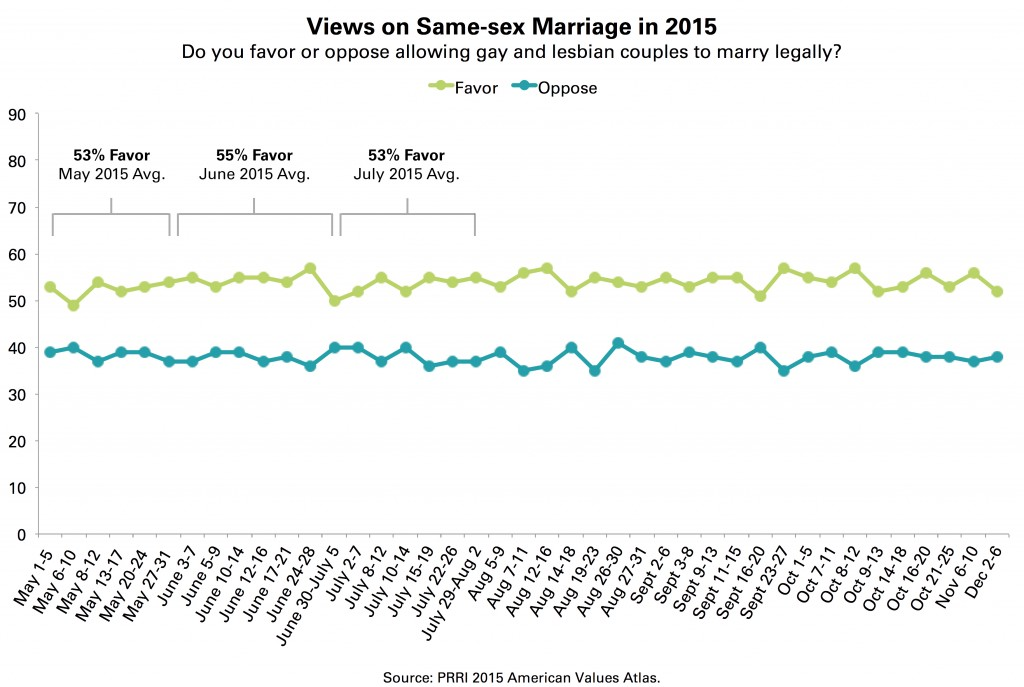 PRRI-AVA-same-sex-marriage-trendline-2015