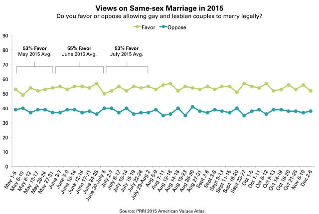 PRRI-AVA-same-sex-marriage-trendline-2015