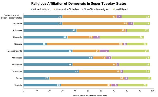 PRRI Religious Affiliation Democrats Super Tuesday