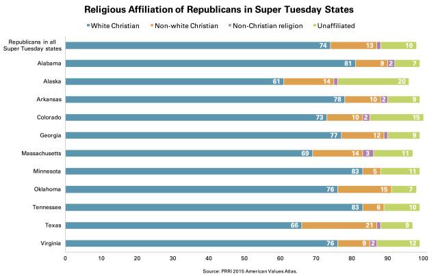 PRRI Religious Affiliation Republicans Super Tuesday
