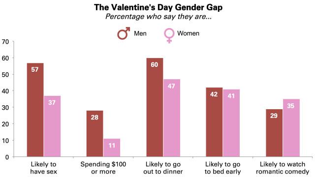 v-day gender gap