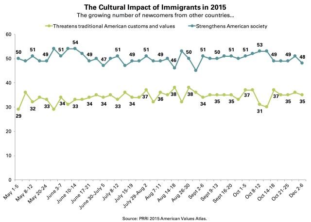 PRRI AVA cultural impact of immigrants 2015 trendline