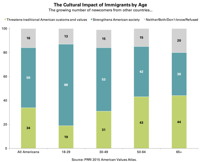 PRRI AVA cultural impact of immigrants by age