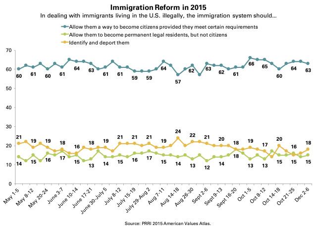 PRRI AVA immigration reform 2015 trendline