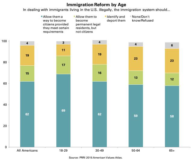 PRRI AVA immigration reform by age