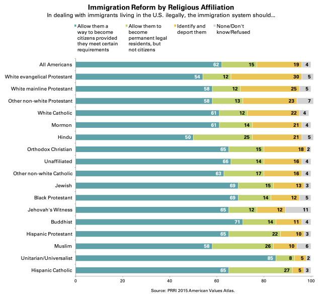 PRRI AVA immigration reform by religious affiliation