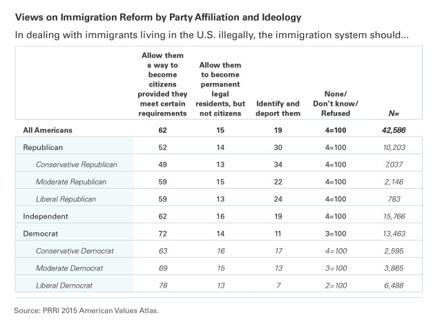 PRRI AVA table immigration reform by party