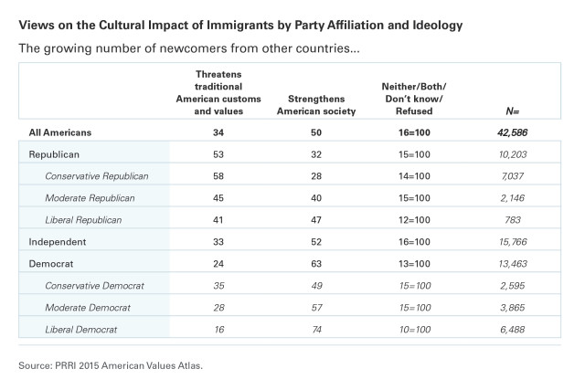 PRRI AVA table views of immigarnts by party
