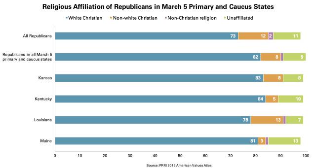 PRRI GOP Affiliation March 5 Primary Caucus States