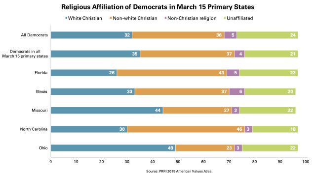 PRRI March 15 Religious Affiliation Democrats