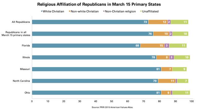 PRRI March 15 Religious Affiliation Republicans