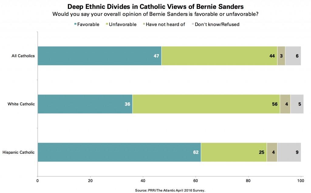 04-11-16-Bernie-Sanders_Catholics