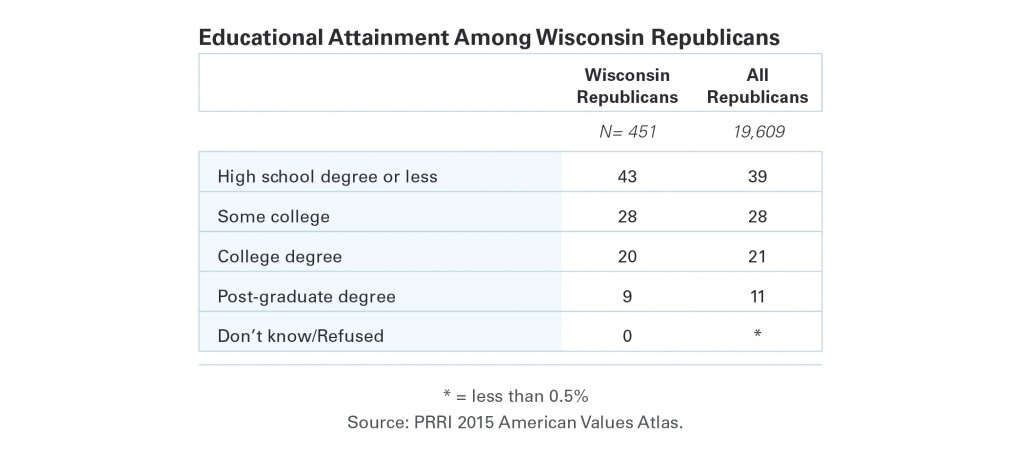 PRRI-AVA-Educational-Attainment-Among-Wisconsin-Republicans1