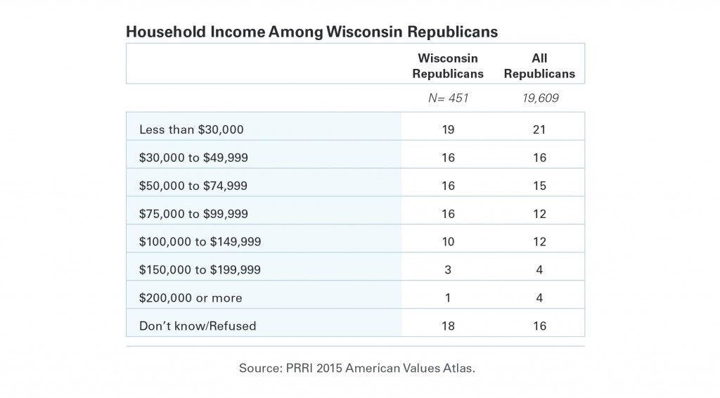 PRRI-AVA-Household-Income-Wisconsin-Republicans