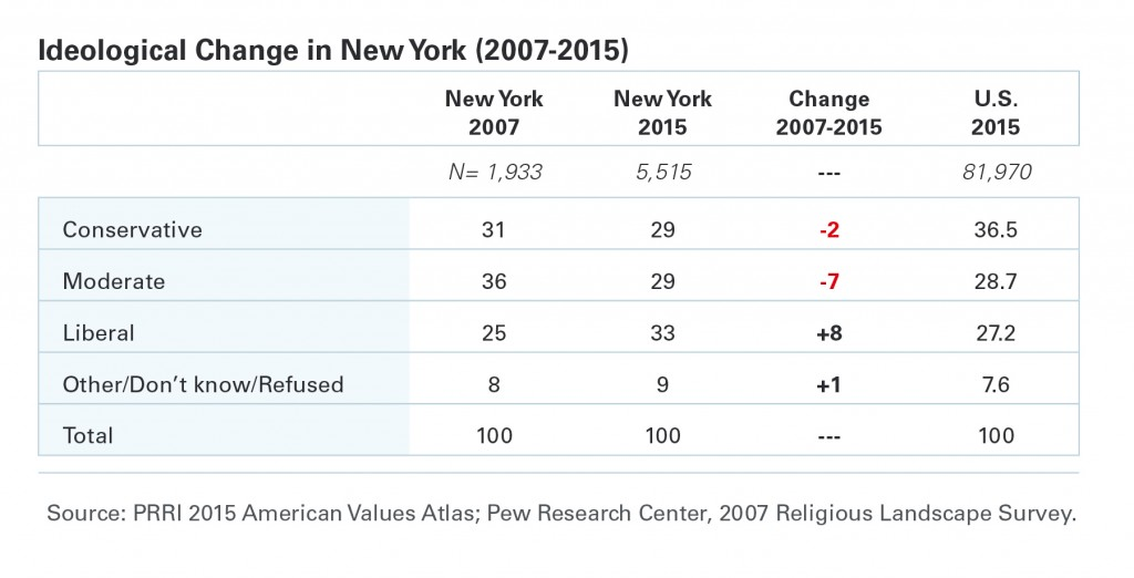 PRRI-AVA-NY-ideological-change-2007-2015
