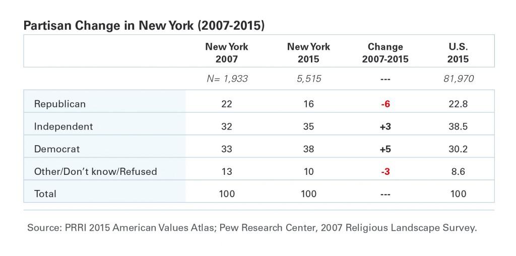 PRRI-AVA-NY-partisan-change-2007-2015