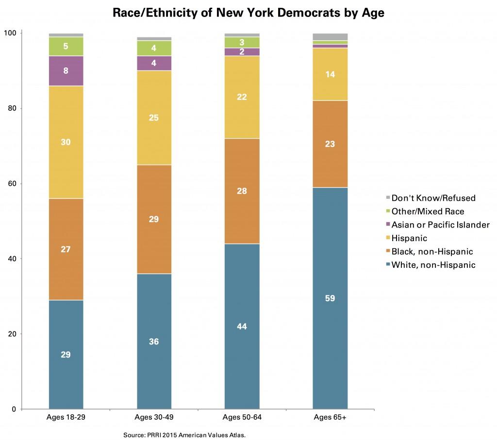 PRRI-AVA-NY-race-ethnicity-democrats-by-age