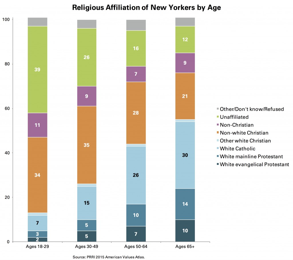 PRRI-AVA-NY-religious-affiliation-by-age