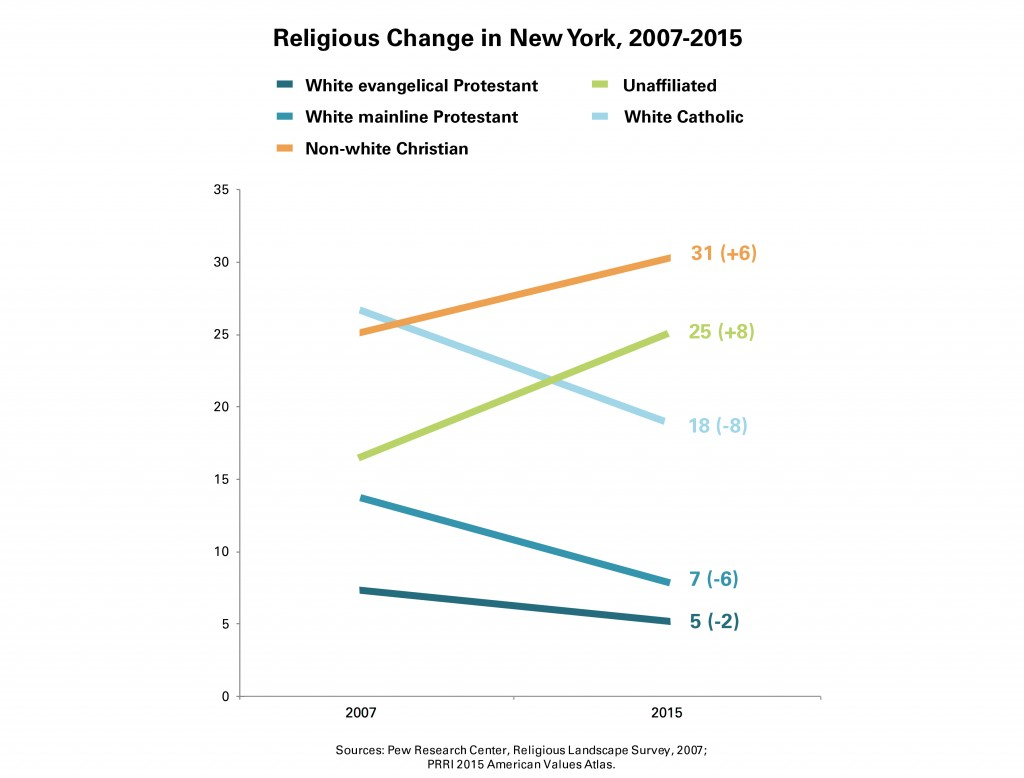 PRRI-AVA-New-York-Religious-Change