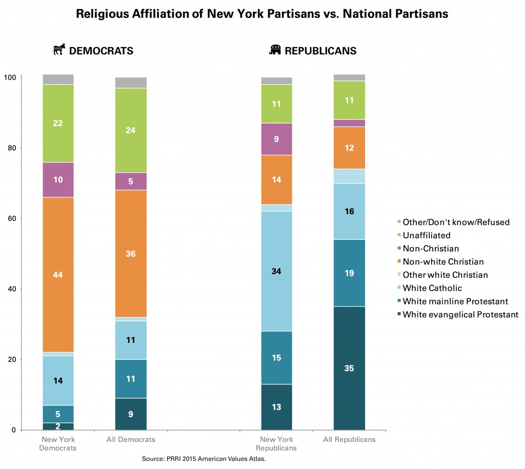 PRRI-AVA-Religious-Affiliation-NY-US-Partisans