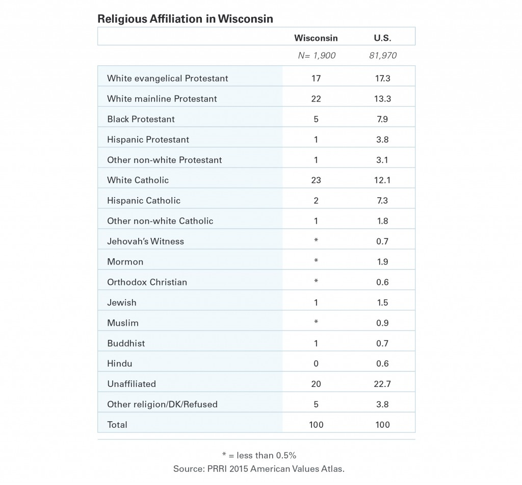 PRRI-AVA-Religious-Affiliation-in-Wisconsin1