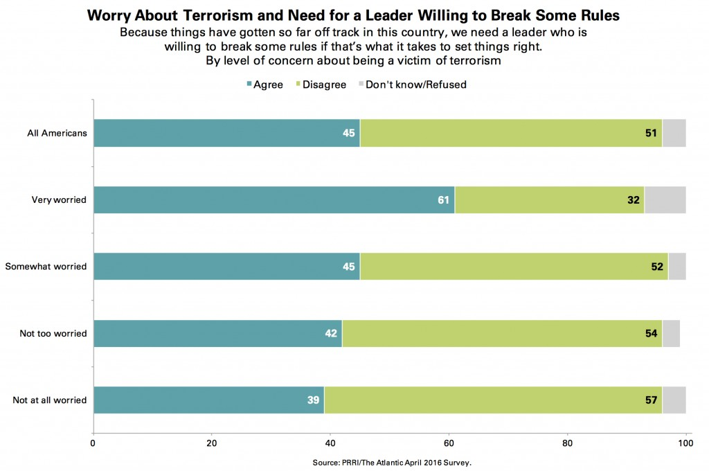 PRRI-Atlantic-Break-Rules-Concern-About-Terrorism